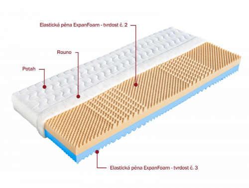 moderní kvalitní pěnová matrace